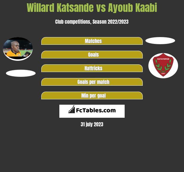 Willard Katsande vs Ayoub Kaabi infographic