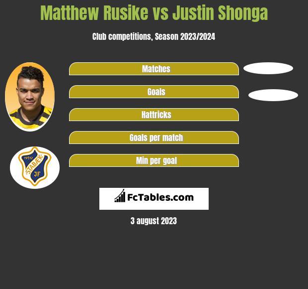 Matthew Rusike vs Justin Shonga h2h player stats