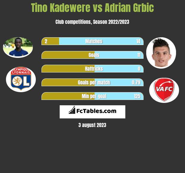Tino Kadewere vs Adrian Grbic h2h player stats