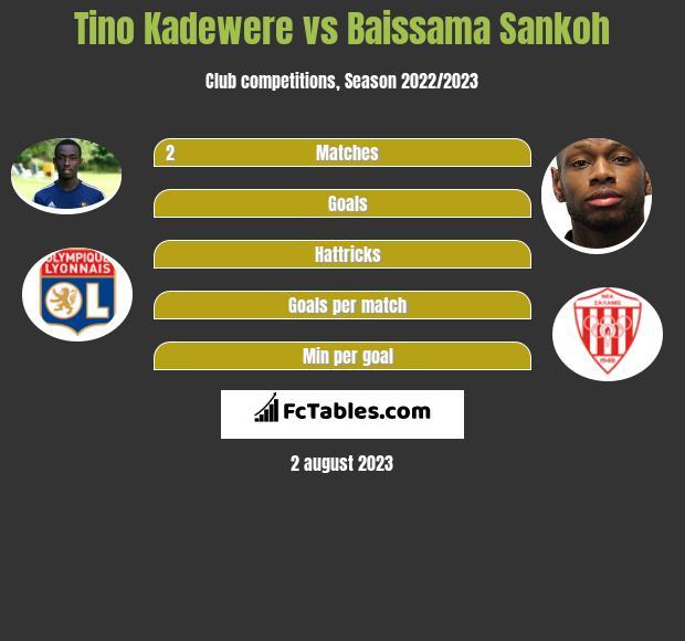 Tino Kadewere vs Baissama Sankoh h2h player stats