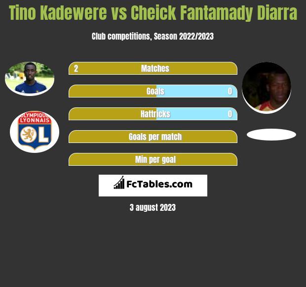Tino Kadewere vs Cheick Fantamady Diarra infographic
