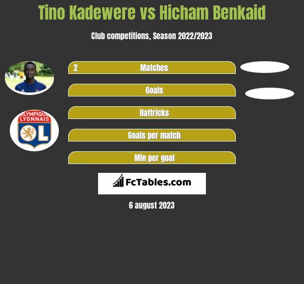 Tino Kadewere vs Hicham Benkaid infographic