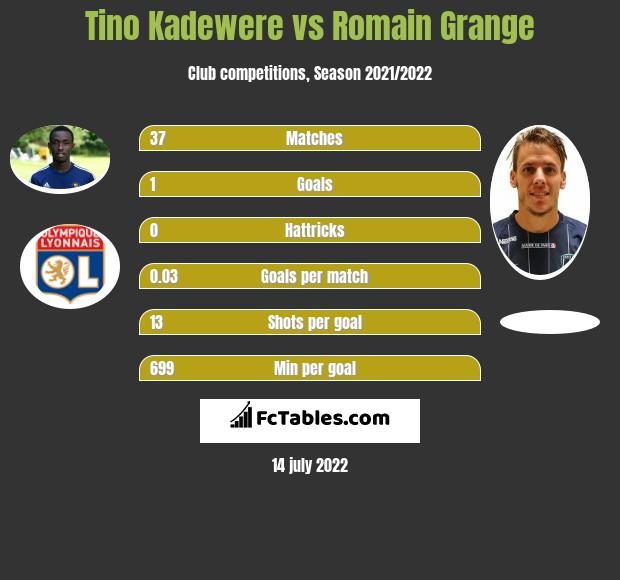 Tino Kadewere vs Romain Grange h2h player stats