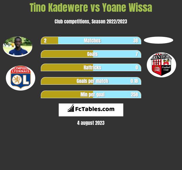 Tino Kadewere vs Yoane Wissa infographic