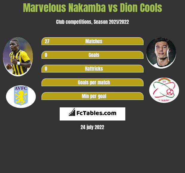 Marvelous Nakamba vs Dion Cools infographic