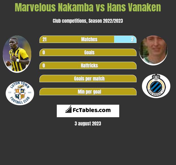 Marvelous Nakamba vs Hans Vanaken infographic