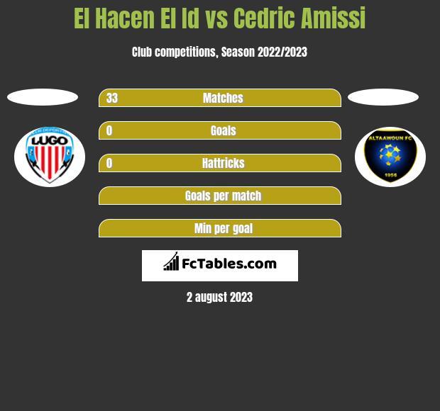 El Hacen El Id vs Cedric Amissi h2h player stats