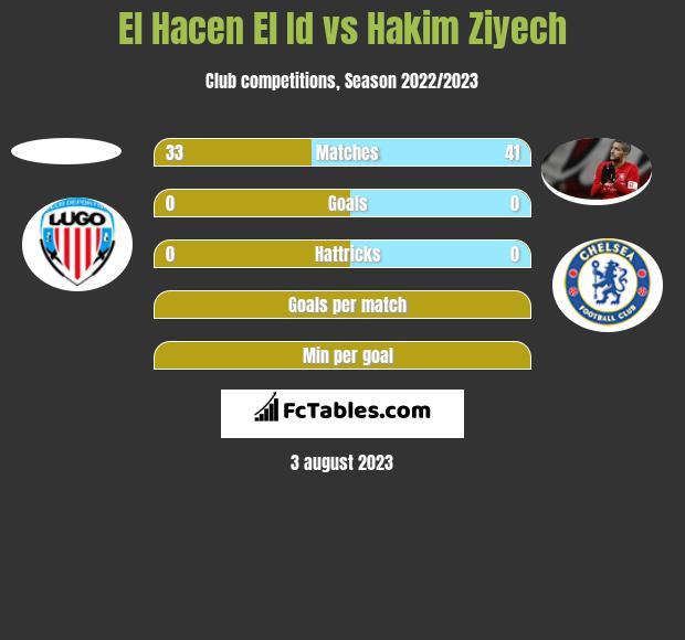 El Hacen El Id vs Hakim Ziyech h2h player stats