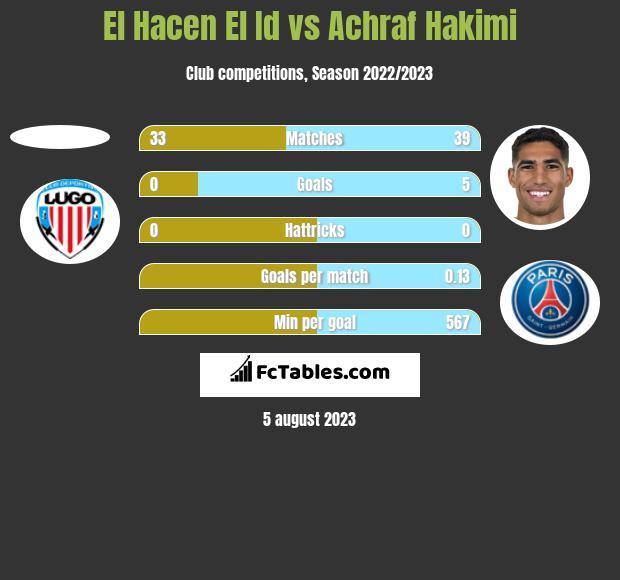El Hacen El Id vs Achraf Hakimi h2h player stats