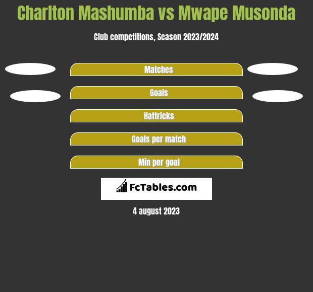 Charlton Mashumba vs Mwape Musonda h2h player stats