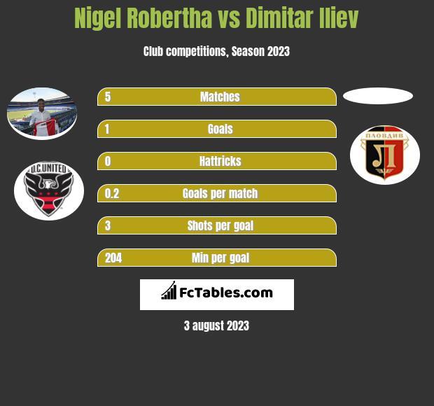 Nigel Robertha vs Dimitar Iliev h2h player stats
