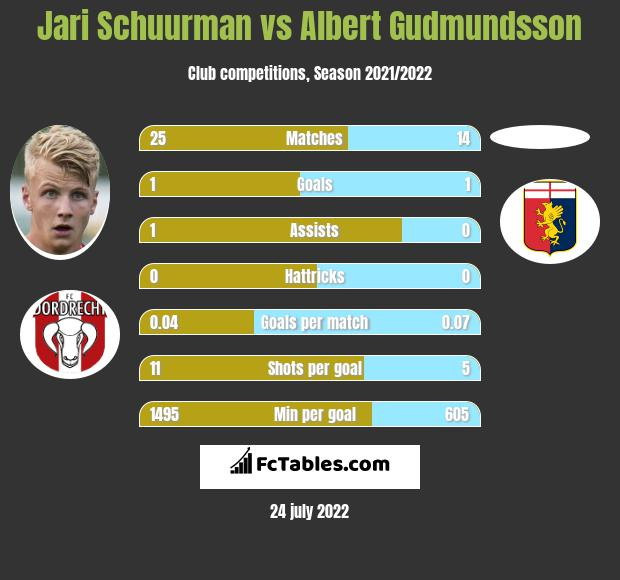 Jari Schuurman vs Albert Gudmundsson h2h player stats