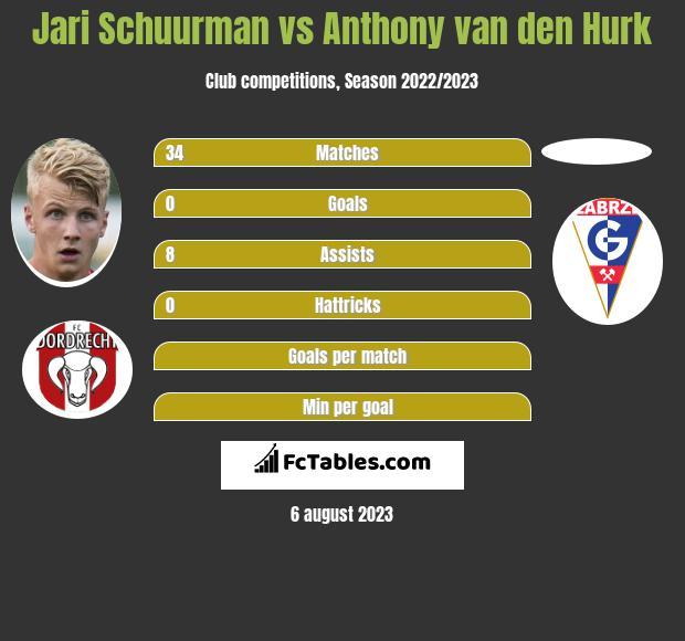 Jari Schuurman vs Anthony van den Hurk infographic