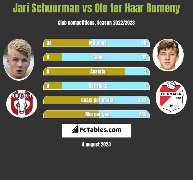 Jari Schuurman vs Ole ter Haar Romeny infographic