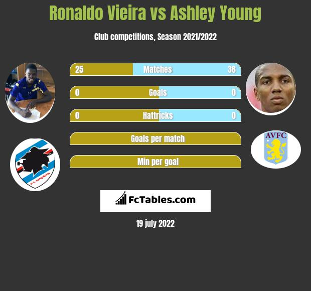 Ronaldo Vieira vs Ashley Young infographic