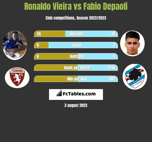 Ronaldo Vieira vs Fabio Depaoli infographic