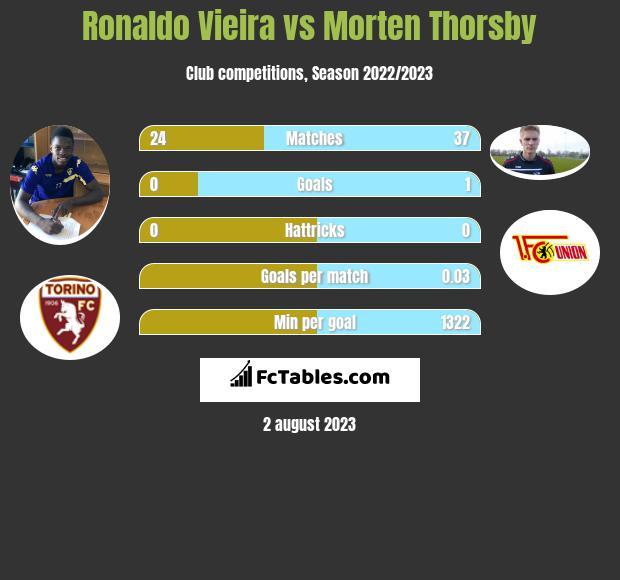 Ronaldo Vieira vs Morten Thorsby infographic