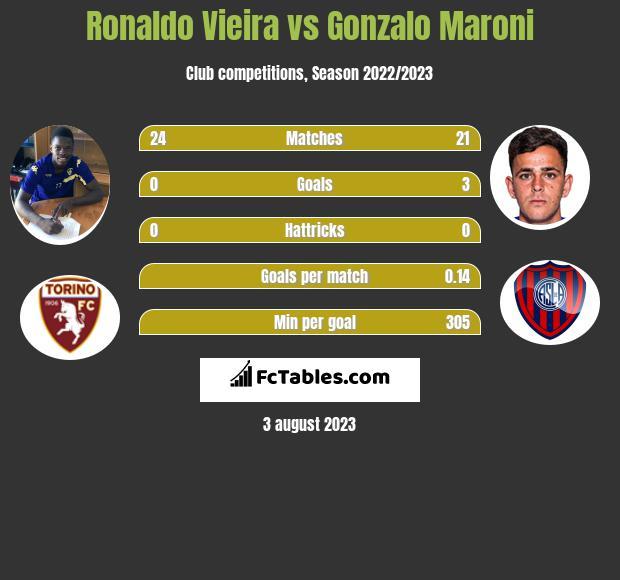 Ronaldo Vieira vs Gonzalo Maroni infographic