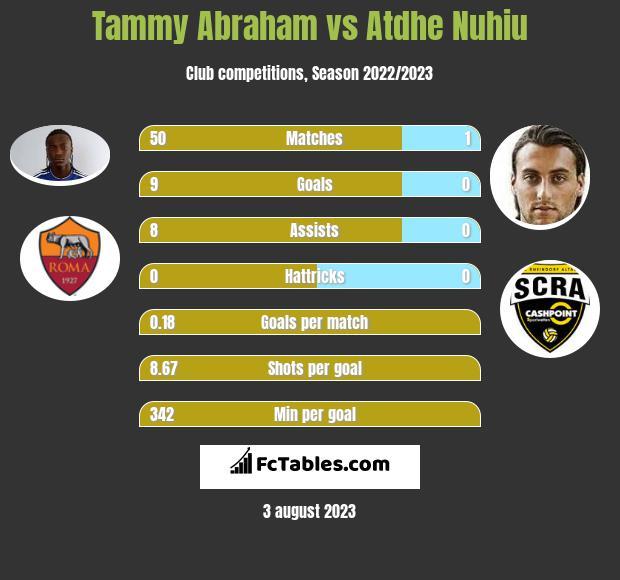 Tammy Abraham vs Atdhe Nuhiu h2h player stats