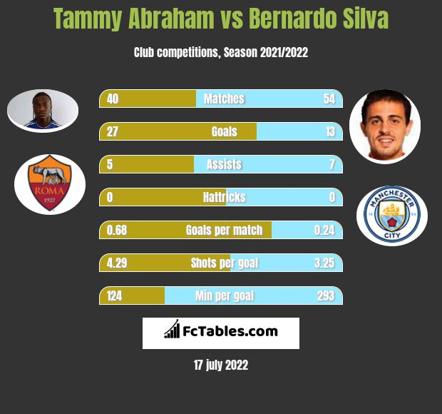 Tammy Abraham vs Bernardo Silva h2h player stats