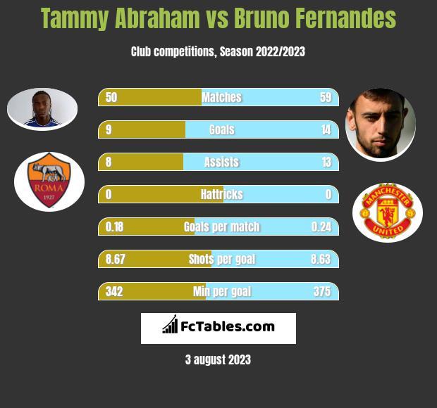 Tammy Abraham vs Bruno Fernandes h2h player stats