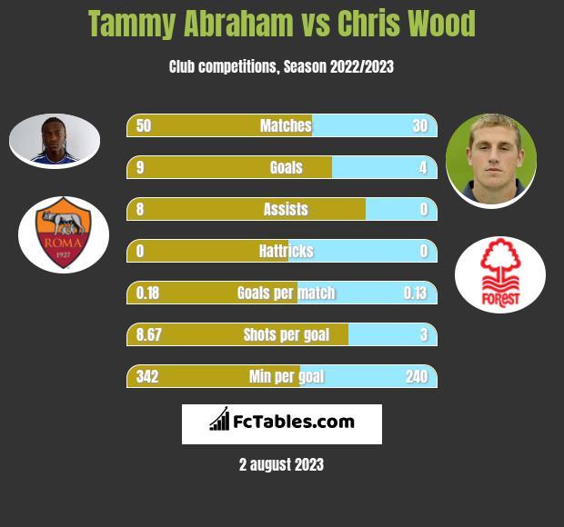 Tammy Abraham vs Chris Wood infographic