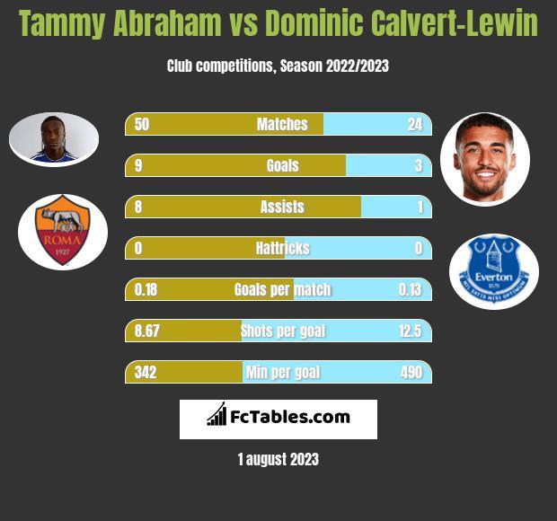 Tammy Abraham vs Dominic Calvert-Lewin h2h player stats