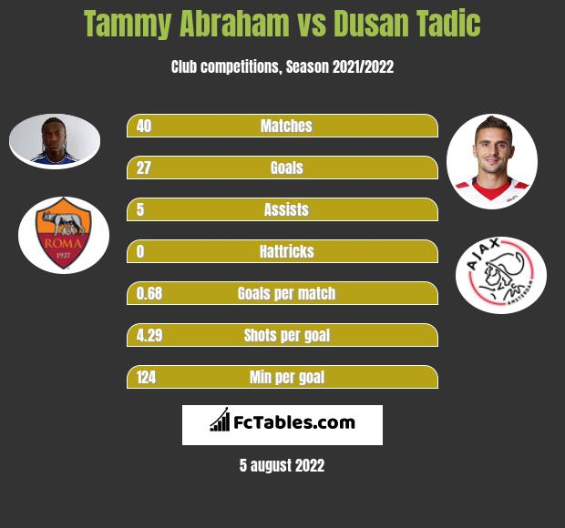 Tammy Abraham vs Dusan Tadic h2h player stats