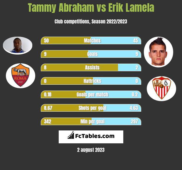 Tammy Abraham vs Erik Lamela infographic