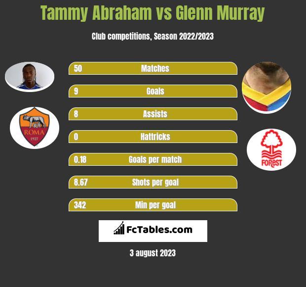 Tammy Abraham vs Glenn Murray h2h player stats