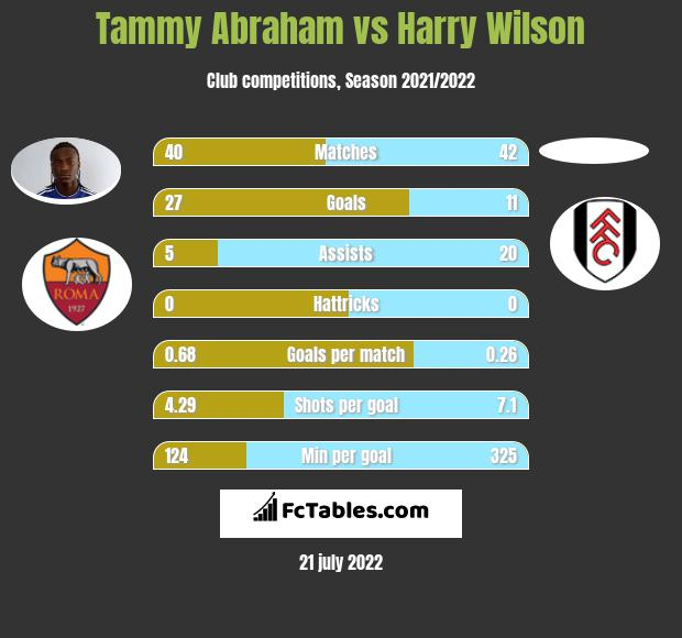 Tammy Abraham vs Harry Wilson h2h player stats