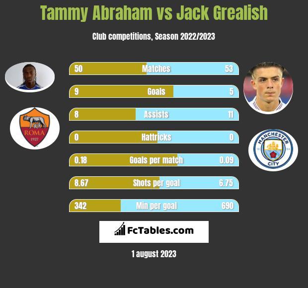 Tammy Abraham vs Jack Grealish h2h player stats