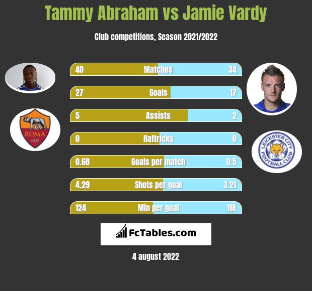 Tammy Abraham vs Jamie Vardy h2h player stats