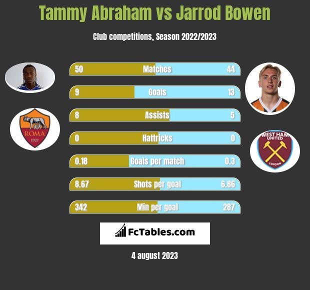 Tammy Abraham vs Jarrod Bowen h2h player stats