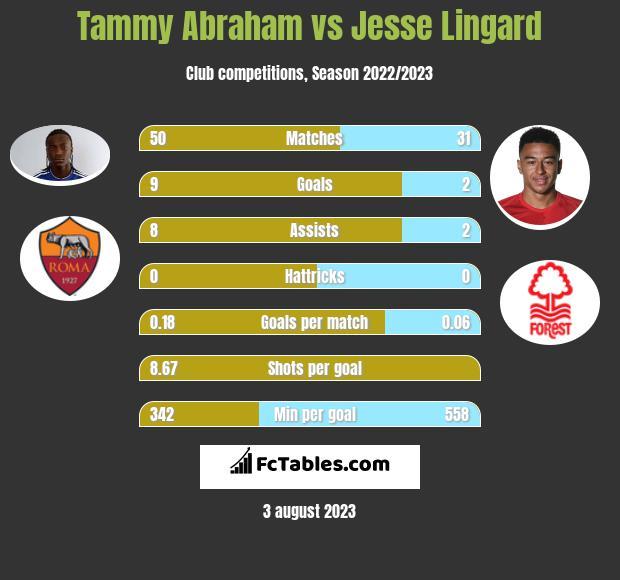 Tammy Abraham vs Jesse Lingard h2h player stats