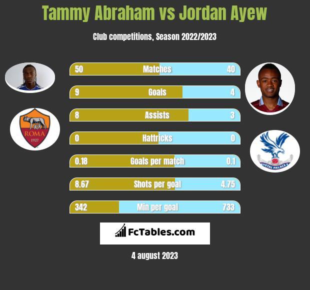 Tammy Abraham vs Jordan Ayew h2h player stats