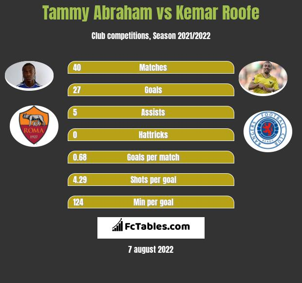 Tammy Abraham vs Kemar Roofe h2h player stats