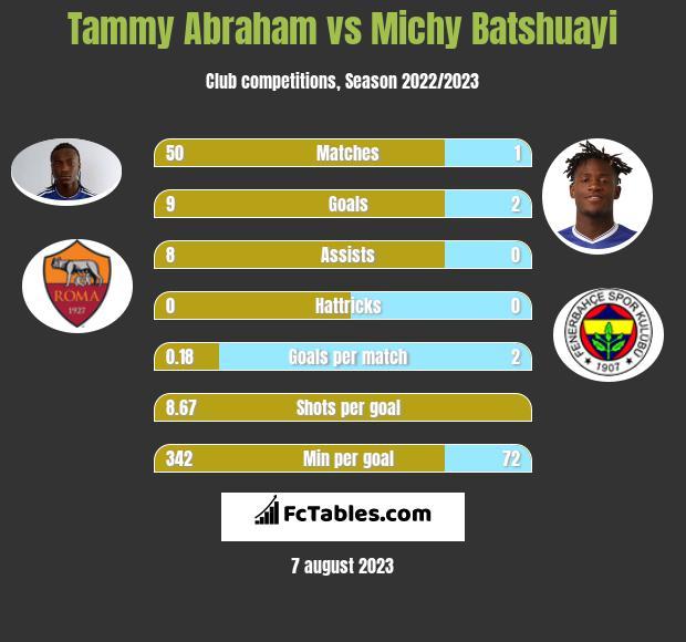 Tammy Abraham vs Michy Batshuayi infographic
