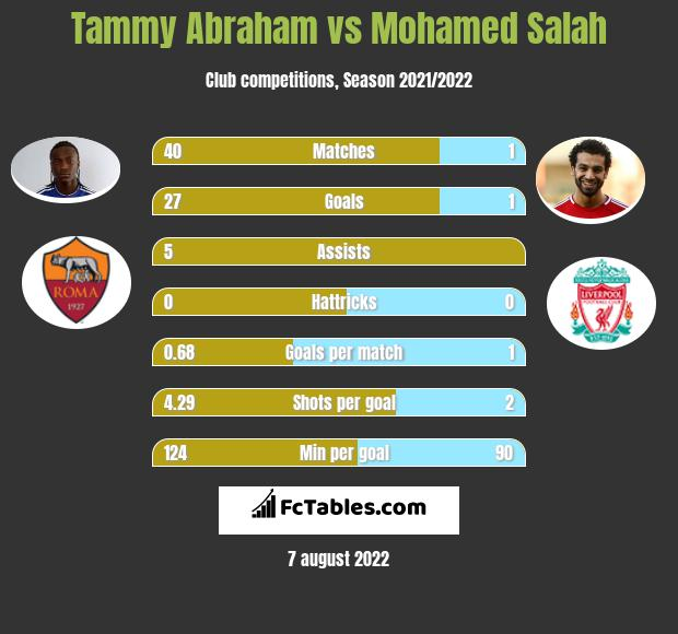 Tammy Abraham vs Mohamed Salah h2h player stats