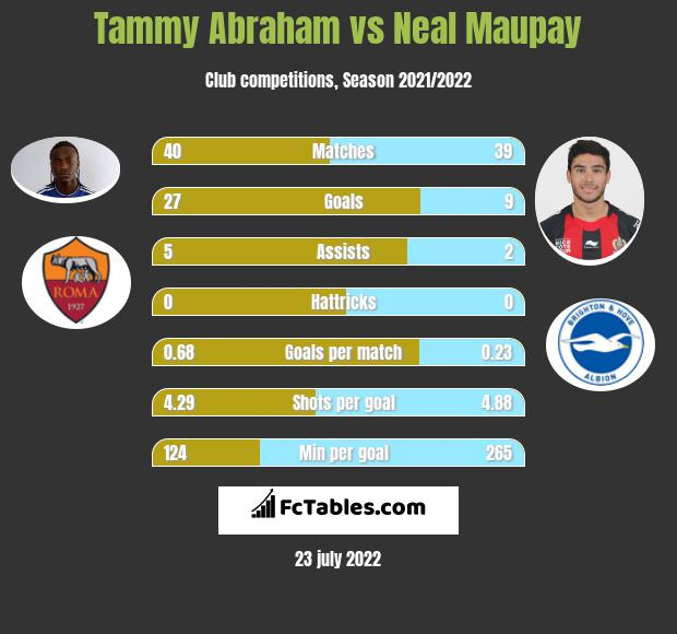 Tammy Abraham vs Neal Maupay h2h player stats