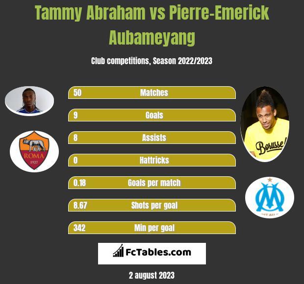 Tammy Abraham vs Pierre-Emerick Aubameyang h2h player stats