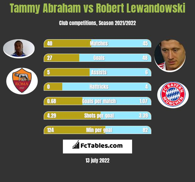 Tammy Abraham vs Robert Lewandowski h2h player stats