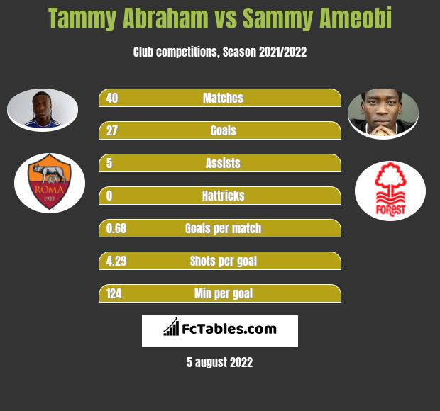 Tammy Abraham vs Sammy Ameobi h2h player stats