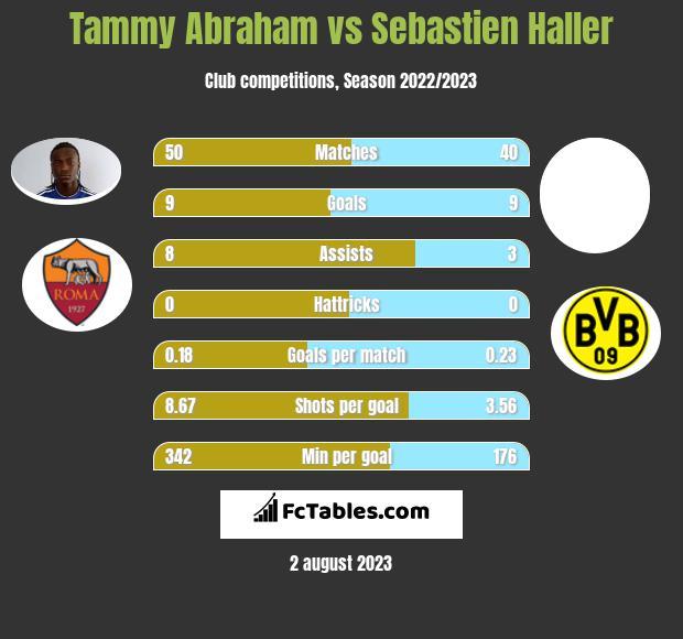 Tammy Abraham vs Sebastien Haller h2h player stats
