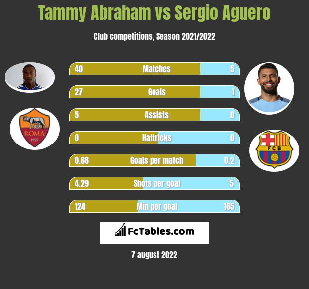 Tammy Abraham vs Sergio Aguero h2h player stats