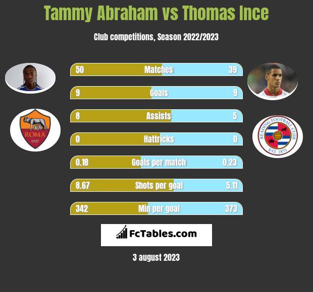 Tammy Abraham vs Thomas Ince h2h player stats