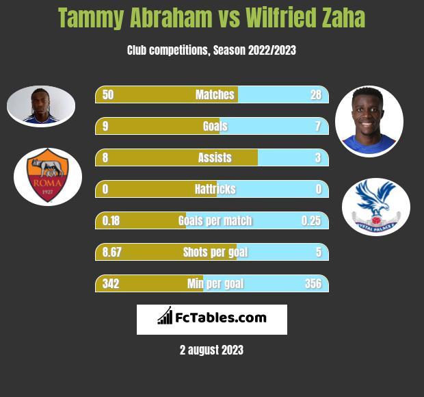 Tammy Abraham vs Wilfried Zaha h2h player stats