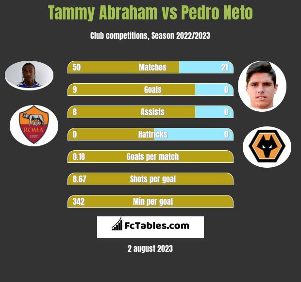 Tammy Abraham vs Pedro Neto h2h player stats