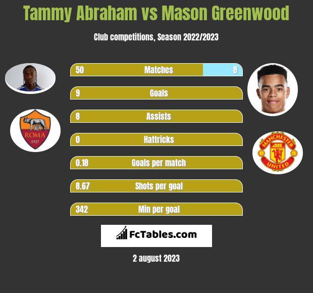 Tammy Abraham vs Mason Greenwood infographic