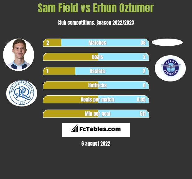 Sam Field infographic statistics for Charlton Athletic